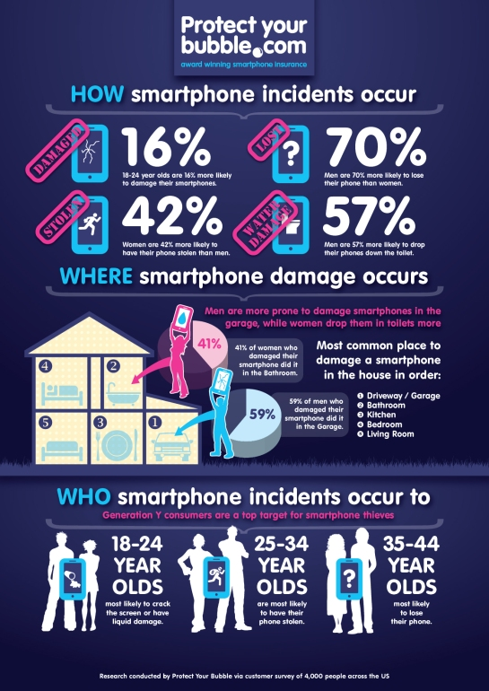 men-versus-women-and-cell-phone-loss-free-infographic